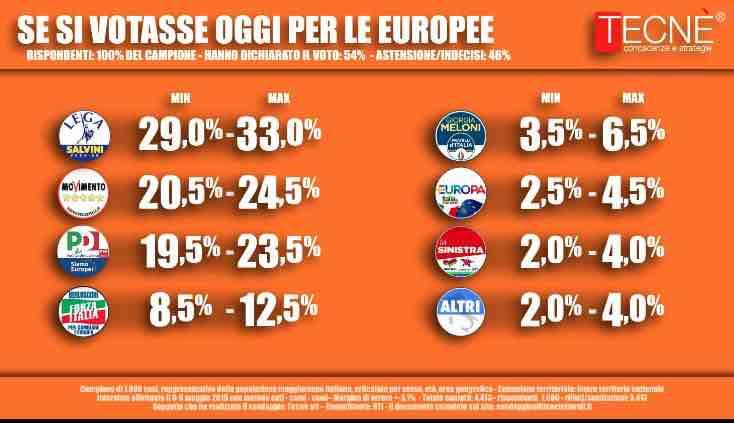 Sondaggi elettorali Tecné: molti elettori ancora indecisi, forte l'astensionismo