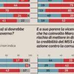Sondaggi politici Ipsos: cala il gradimento per Salvini e Di Maio