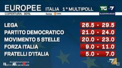Elezioni europee 2019 |  exit poll Swg per La7