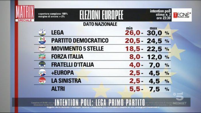 Intention poll elezioni europee 2019 2