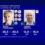 Exit poll elezioni Piemonte 2019