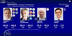 Exit poll elezioni Piemonte 2019 |  Cirio nettamente avanti su Chiamparino