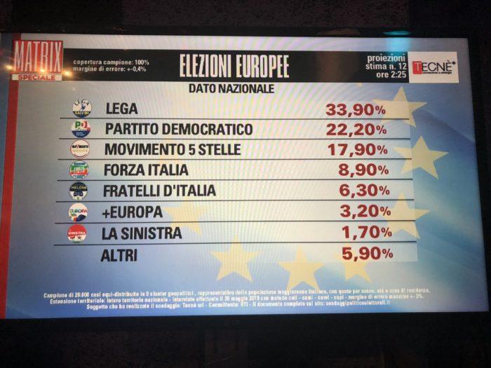 Risultati elezioni europee 2019 proiezioni Tecnè 12
