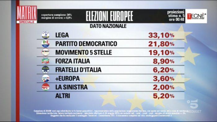 Risultati elezioni europee 2019 proiezione tecnè 5