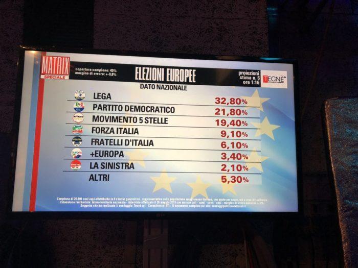Risultati elezioni europee 2019 Tecnè 6