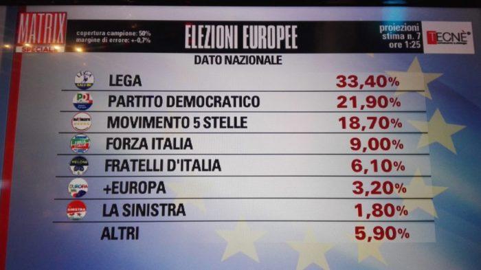 Risultati elezioni europee 2019 proiezione Tecnè 7