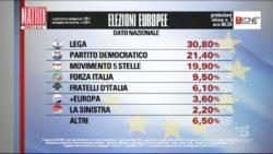 Risultati elezioni europee 2019 |  proiezioni Tecnè Pd allunga sul M5S