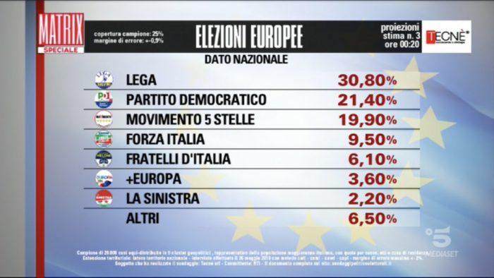 Risultati elezioni europee 2019 proiezioni Tecnè 3