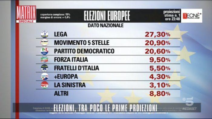Risultati elezioni europee 2019 proiezioni Tecnè