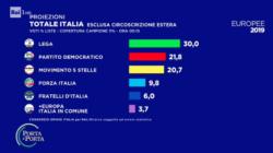 risultati europee 2019, proiezione Opinio: PD secondo, forte