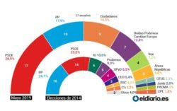 Sondaggi elettorali Spagna, il PSOE fa il bis e si avvia a v