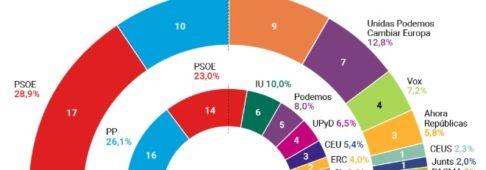 Sondaggi elettorali Spagna, il PSOE fa il bis e si avvia a vincere ancora