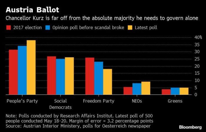 sondaggi elettorali austria, bloomberg