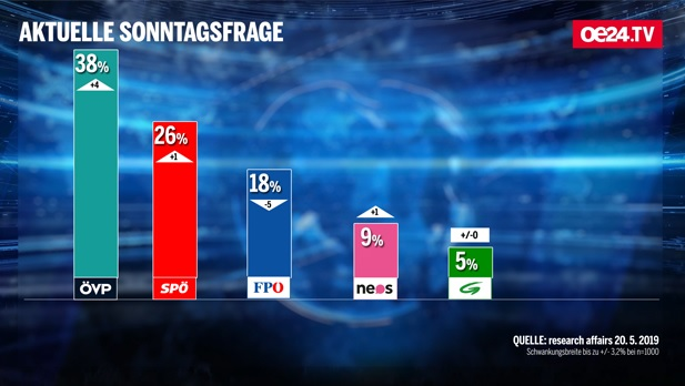 sondaggi elettorali austria