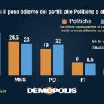 sondaggi elettorali demopolis, intenzioni voto