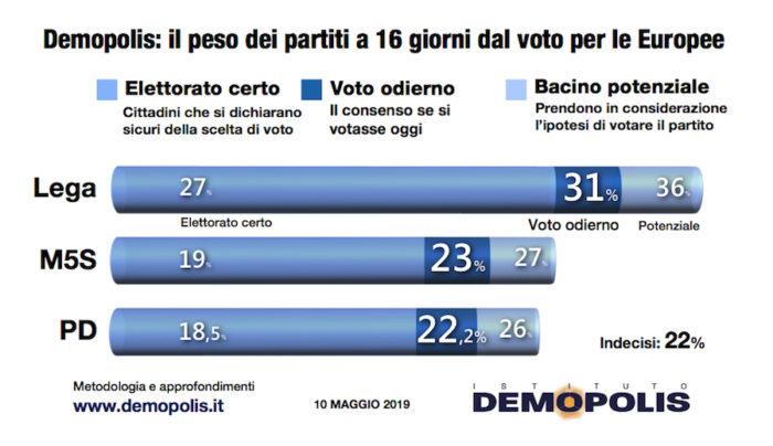 sondaggi elettorali demopolis, partiti maggiori
