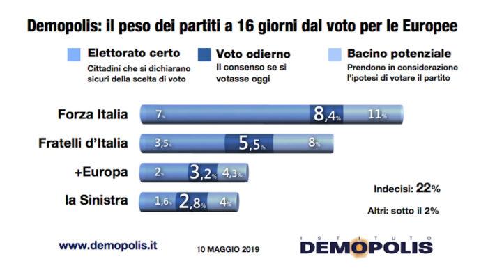 sondaggi elettorali demopolis, partiti minori