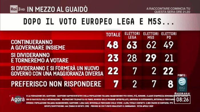 sondaggi elettorali emg, futuro governo