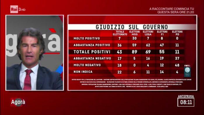 sondaggi elettorali emg, giudizio governo