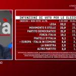sondaggi elettorali emg, intenzioni voto