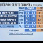 Sondaggi elettorali Euromedia-Piepoli: litigare non fa bene a Lega e M5S
