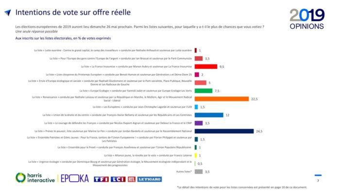 sondaggi elettorali francia, intenzioni voto