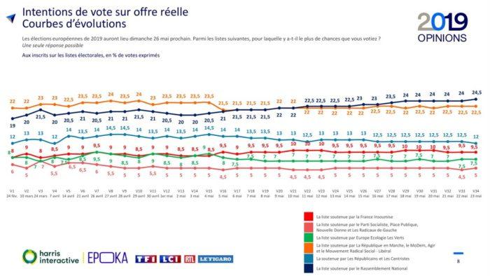 sondaggi elettorali francia, storico