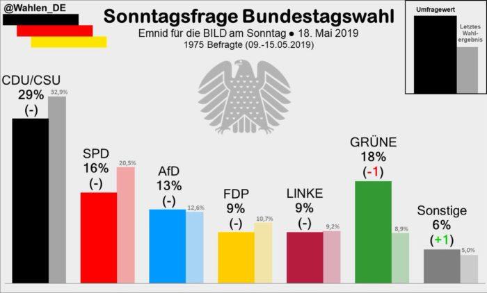 sondaggi elettorali germania