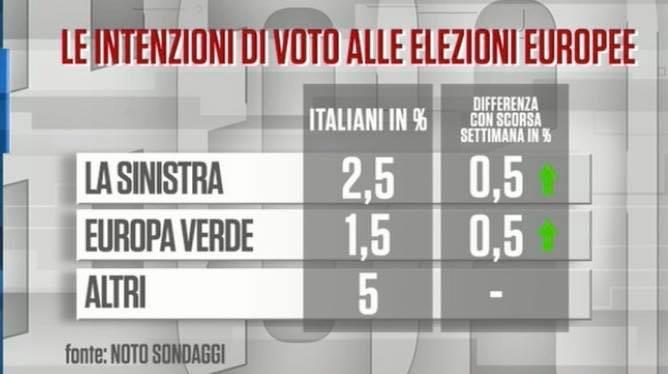 sondaggi elettorali noto, altri partiti