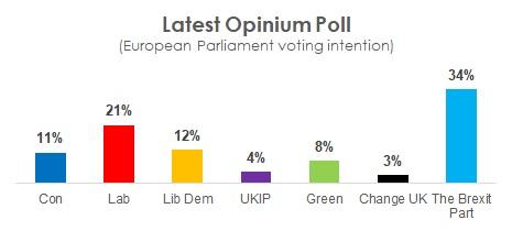 sondaggi elettorali opinium