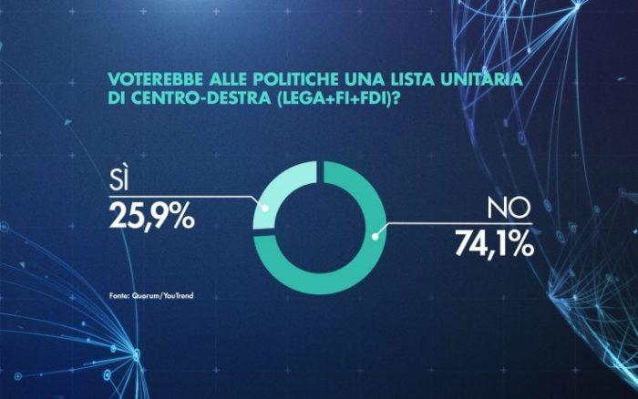 sondaggi elettorali quorum, coalizione centrodestra