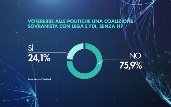 sondaggi elettorali quorum, coalizione sovranista lega fdi