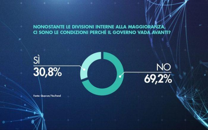 sondaggi elettorali quorum, governo divisioni