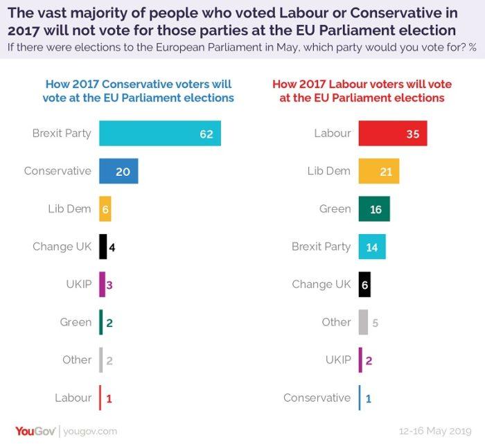 sondaggi elettorali regno unito, flussi voto