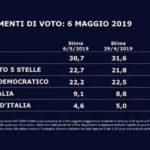 sondaggi elettorali swg, partiti maggiori