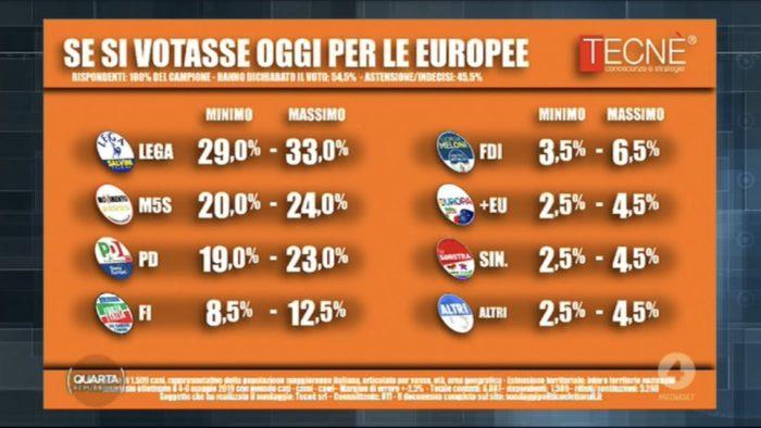 sondaggi elettorali tecne, voto europee