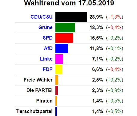 sondaggi europee