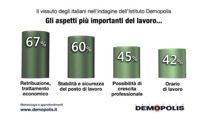 sondaggi politici demopolis, lavoro