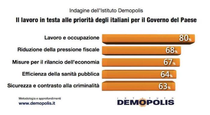 sondaggi politici demopolis, priorita