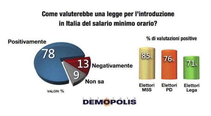 sondaggi politici demopolis, salario minimo