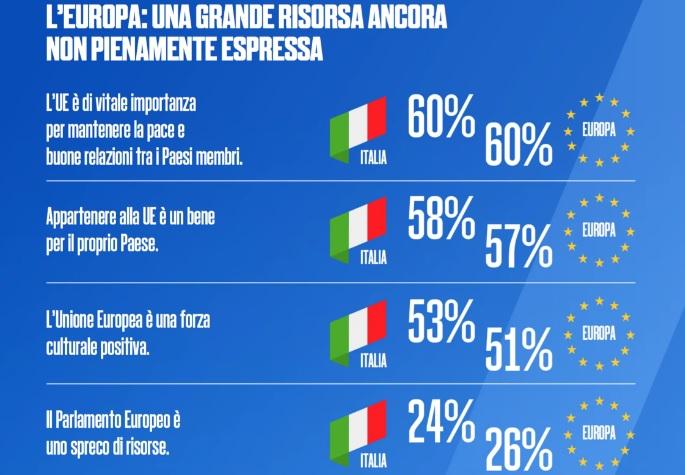 sondaggi politici, europa