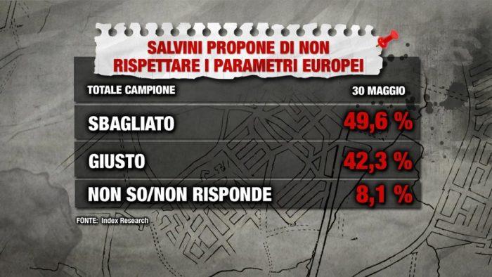 Sondaggi politici index elettori m5s governo vada avanti for Lista politici italiani