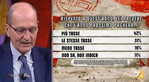 Sondaggi politici Ipsos: gli italiani si aspettano più tasse l'anno prossimo