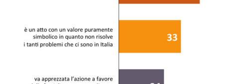 Sondaggi politici Swg: italiani condannano il gesto dell'elemosiniere del Papa