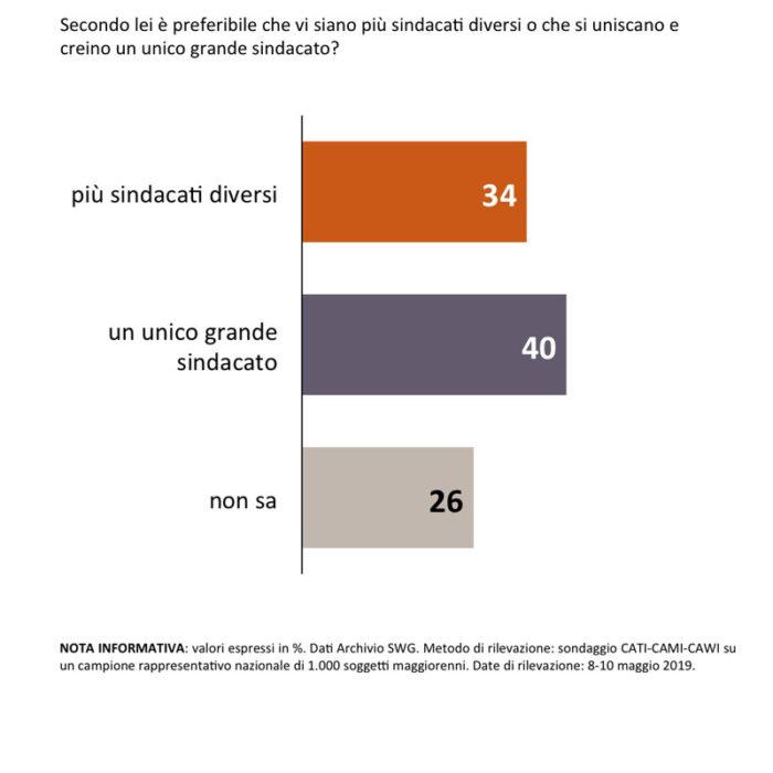 sondaggi politici swg, sindacato