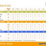 sondaggio ixe lega si conferma primo partito