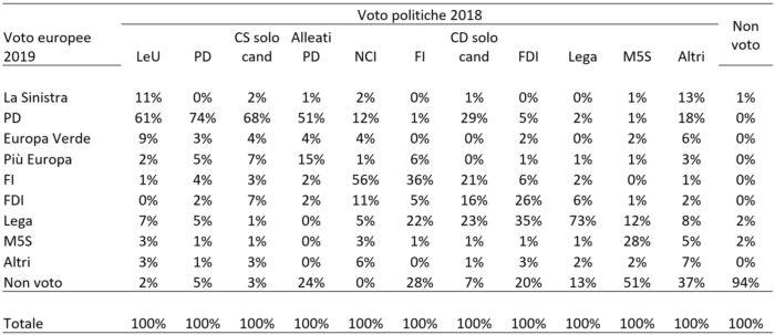 flussi elettorali