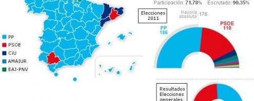 sistema elettorale spagnolo