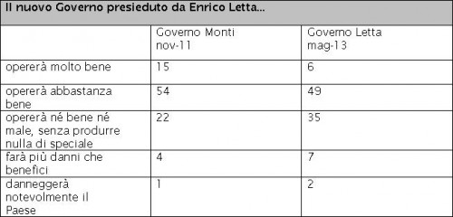 sondaggio-ispo-letta