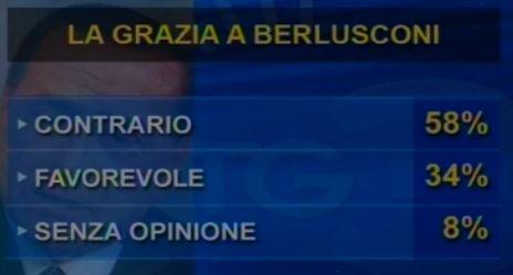 Sondaggio IPR Marketing per Tg3, contrari e favorevoli alla grazia per Berlusconi.